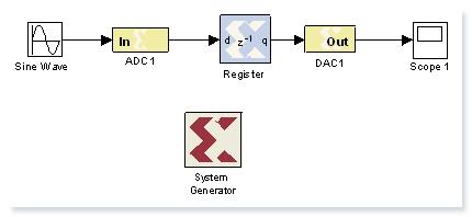 EC3400 Digital Signal Processing FPGA Lab