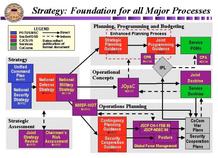 national military strategy The united states national security strategy  the instruments of national power are:  the military instrument of national power can be used in a wide variety.