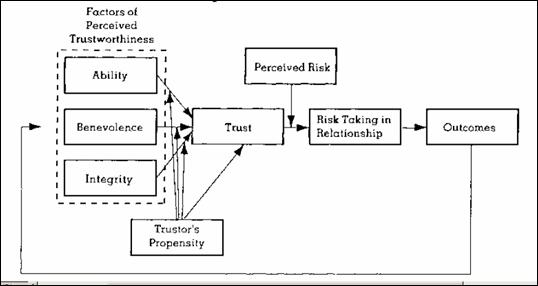 an integrative model of organizational trust pdf