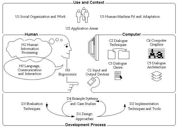 Dissertation researching human computer interface